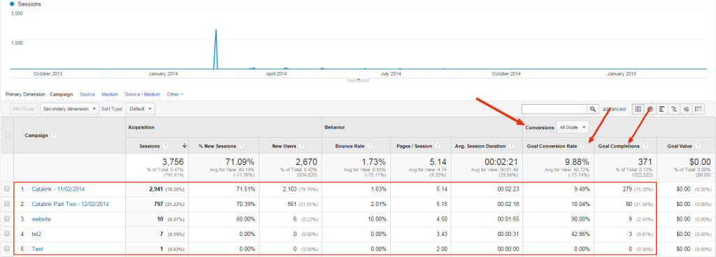 Measuring conversions and goals in Google Analytics