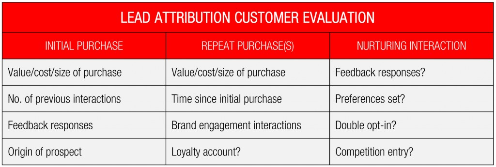 customer evaluation process