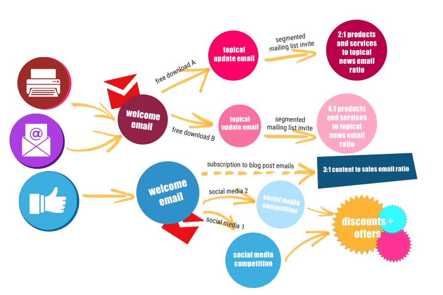 Lead Nurturing Journey Plan