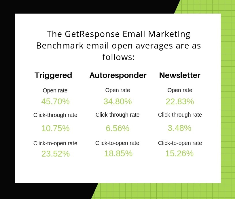 Get Response Email Stats